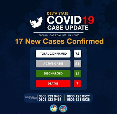 17 New Cases Of COVID-19 Confirms Delta State