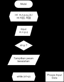Program Perkalian Matriks C++ : program, perkalian, matriks, Berbagi, Pengetahuan, Informasi:, Program, Perkalian, Matriks, Dengan, Bahasa