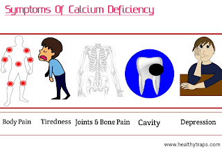 Symptoms of Calcium Deficiency