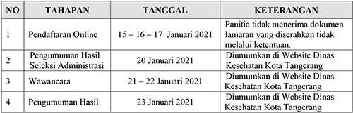 Penerimaan Calon Tenaga Harian Lepas Dinas Kesehatan Kota Tangerang Banten 2021