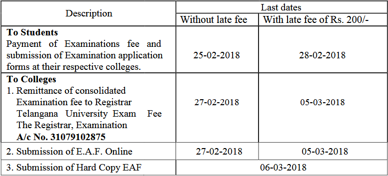Telangana Universty TU B.Ed Supply Exam Fee Notification