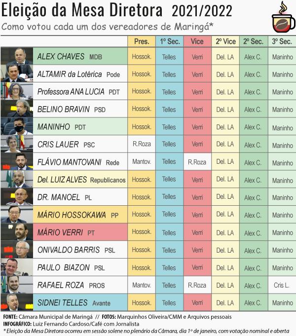 Veja como votou cada vereador na eleição da Mesa Diretora da Câmara de Maringá