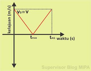 Grafik Hubungan Kelajuan Terhadap Waktu (Grafik v-t) gerak vertikal