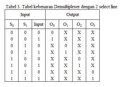 tabel kebenaran demultiplexer