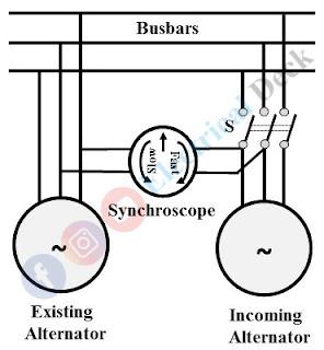 Synchroscope Synchronization of Alternator or AC Generator