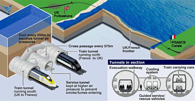 Ilustración del eurotúnel y su sistema de funcionamiento con vista interior