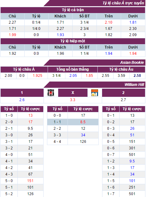 Nhận định, soi kèo nhà cái Besiktas vs Lyon
