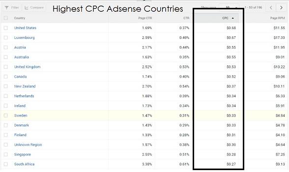 List of the Latest Google AdSense Supreme CPC 2019
