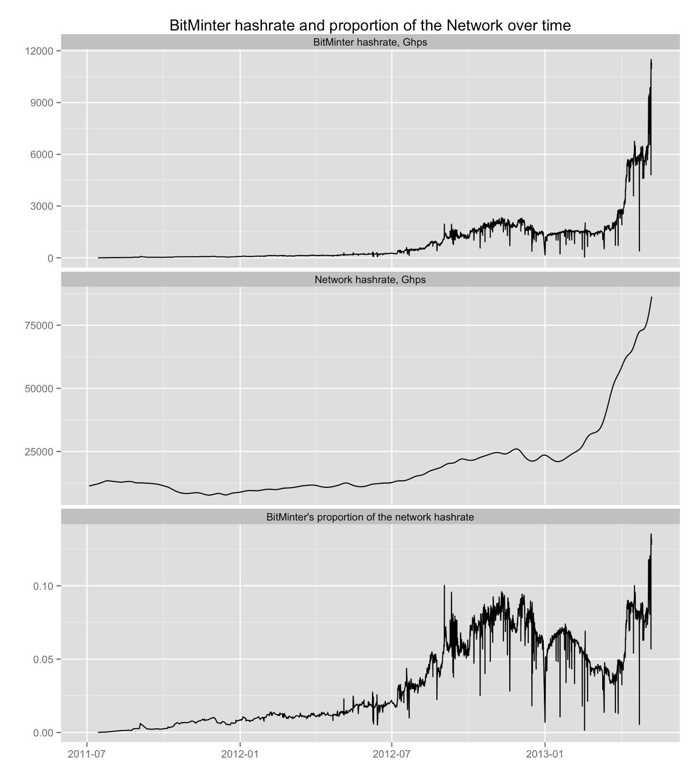 Bitcoin historical data csv - Bitcoin marketplaces