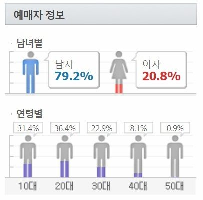 IZ*ONE Fandom's Age And Gender Distribution - PANN KPOP