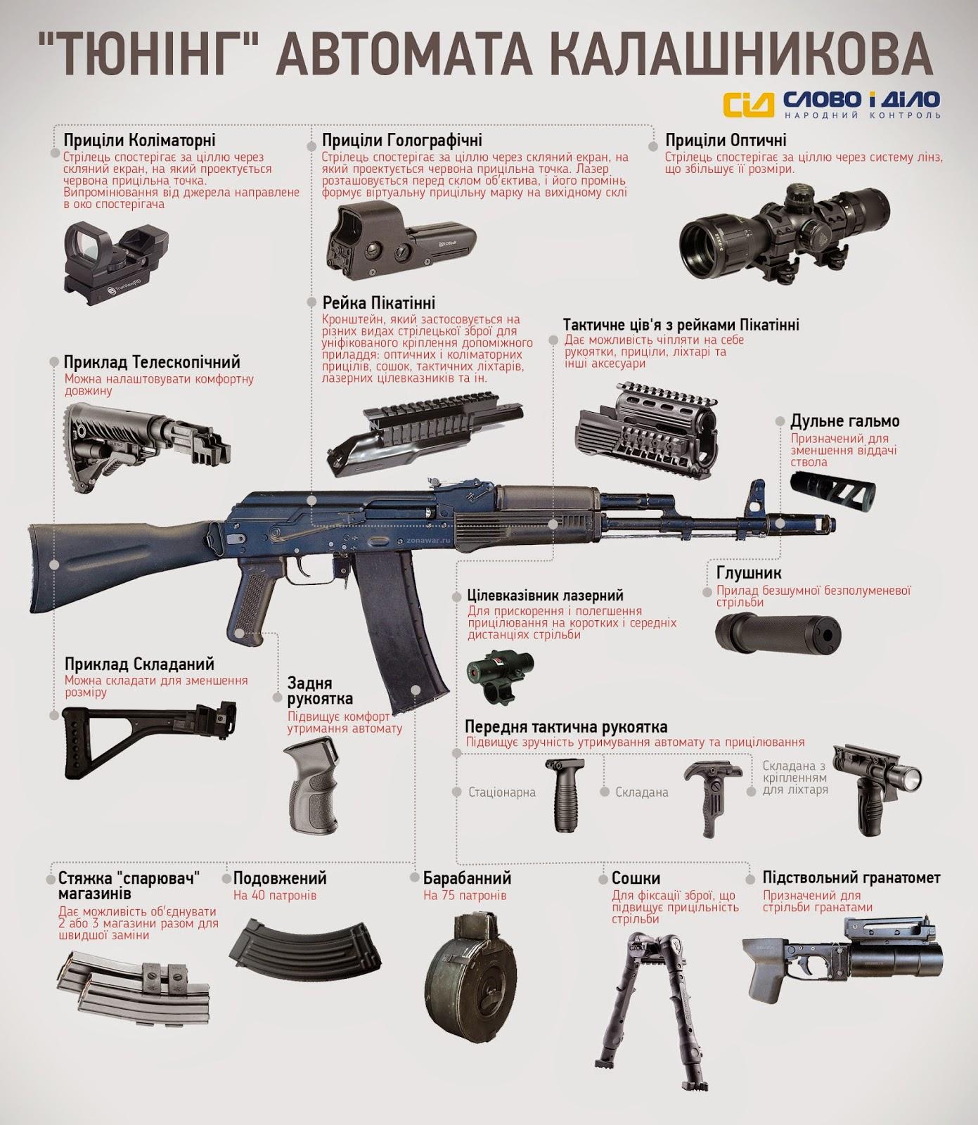 Тюнінг АК-74