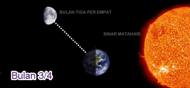 Bulan Bungkuk
