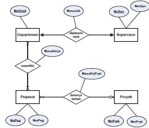Entity Relationship Diagram Erd Irsal S Blog