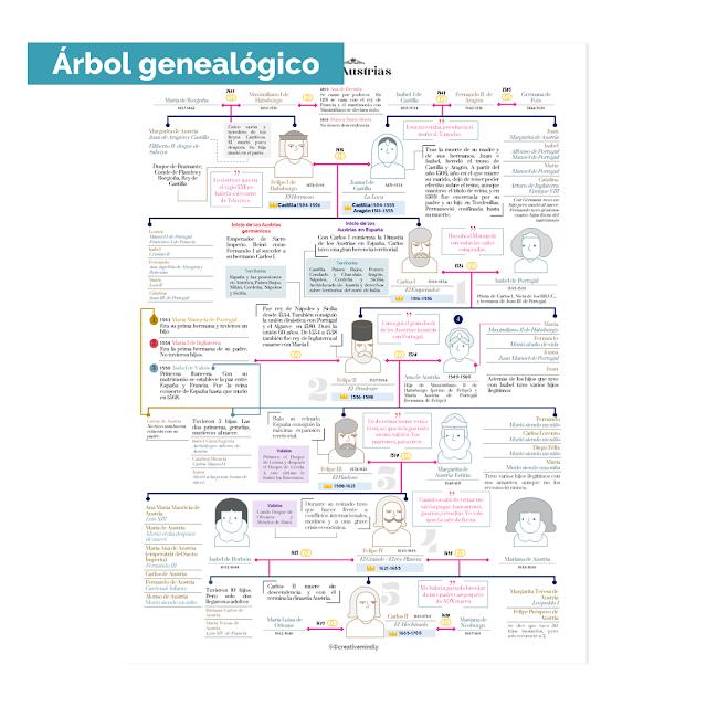 arbol genealogico austrias