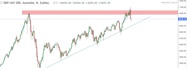 asx 200 chart analysis