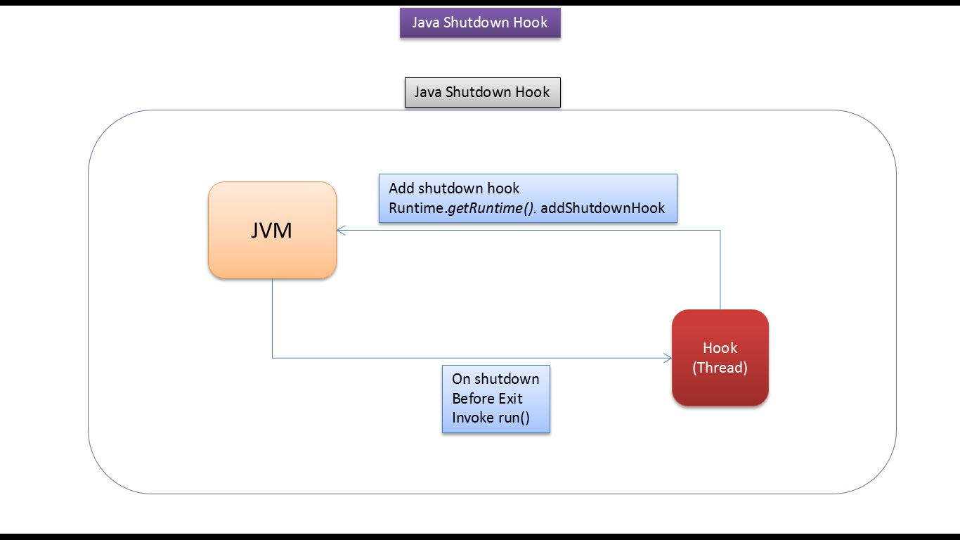 Java jvm tutorial choice image any tutorial examples java ee java tutorial java runtime class shutdown hookv2 java tutorial java runtime class shutdown hookv2 baditri Images