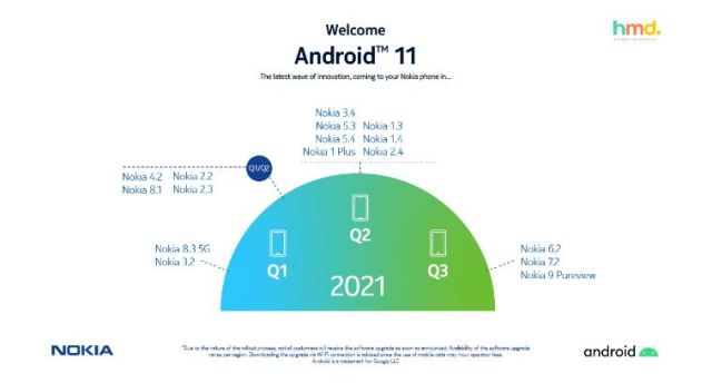 HMD Unveils Nokia Android 11 Update Roadmap