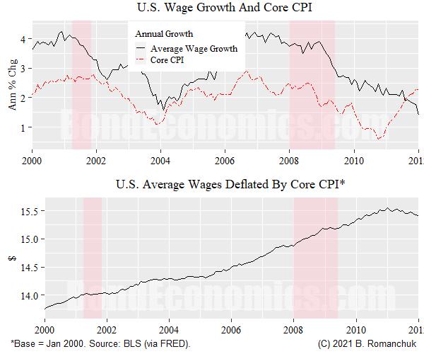 Figure: US Wage/Price Developments 2000-2012