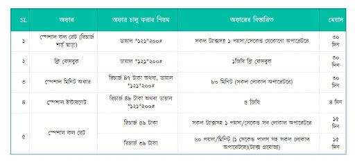 Banglalink Reactivation Offer