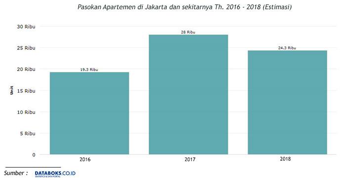 Pasokan Apartemen di Jakarta