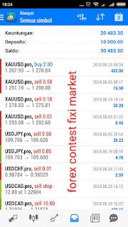 Fixi Markets Kontes