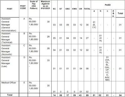 FCI Recruitment 2021:  Assistant General Manager And Medical Officers