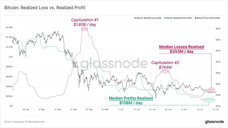 Сравнение реализованных убытков и прибыли