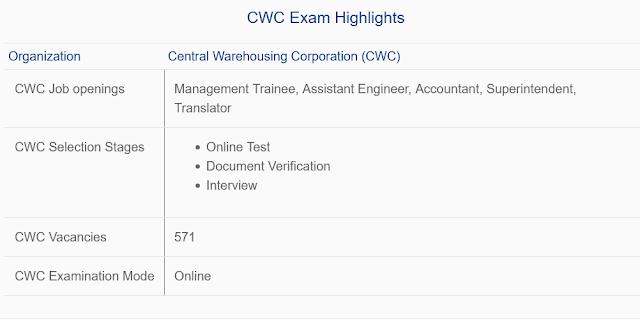 CWC Exam 2021 Highlights