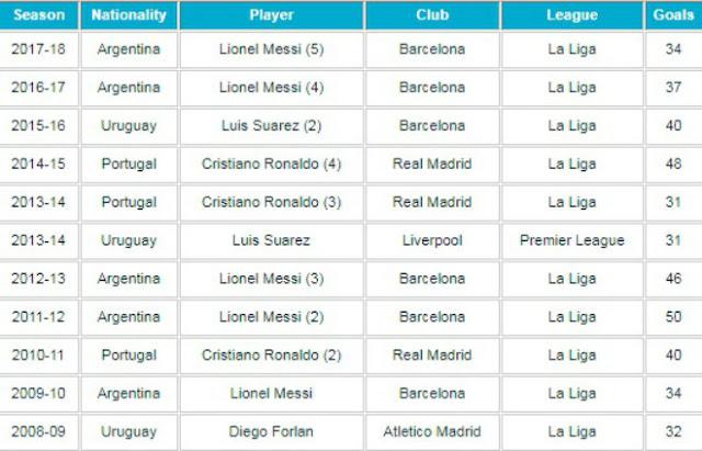 Chiếc giày vàng: Ronaldo hẹn bá chủ Serie A, đua tài Messi – Salah 3