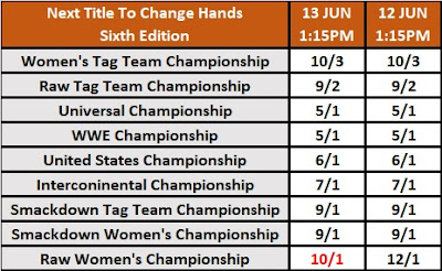 Next Title To Change Hands - Sixth Edition