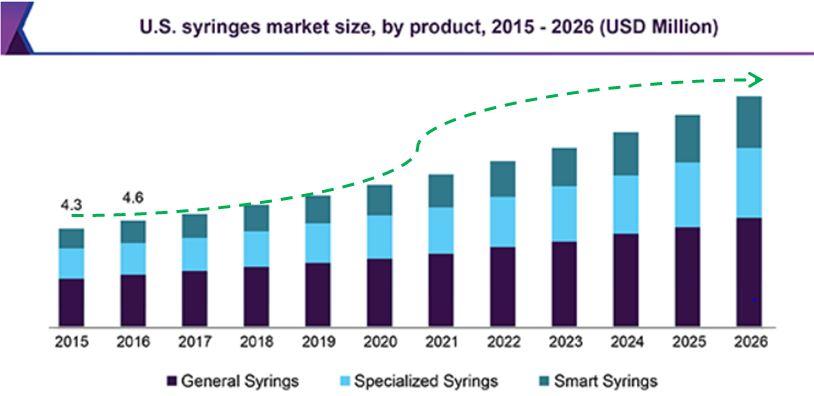 Polymed Medical Devices - US Syringes Market Size