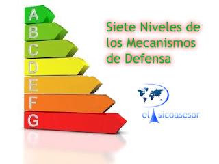 Mecanismos de Defensa- DSM-IV-TR-psicologia