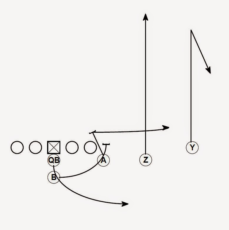 Football is Life: Flexbone Play Calling and Terminology