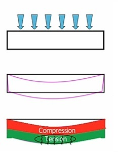 Prestressed Concrete - Definition   Method   Advantages   Disadvantages