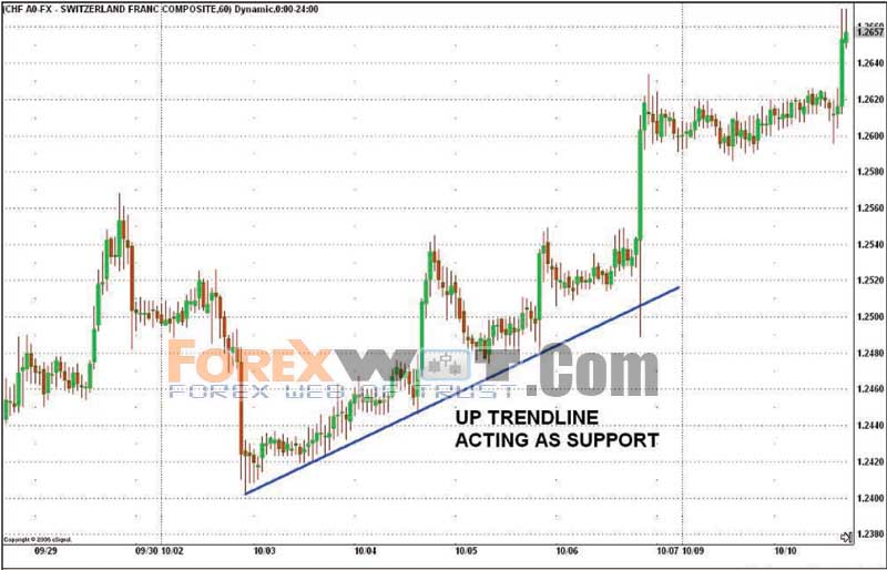 Forex Pivot Points & Weekly Pivot Points for Indices & Commodities