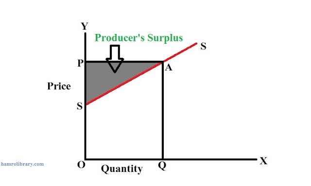 Producer's-surplus