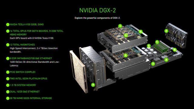 Nvidia lança o maior GPU do mundo