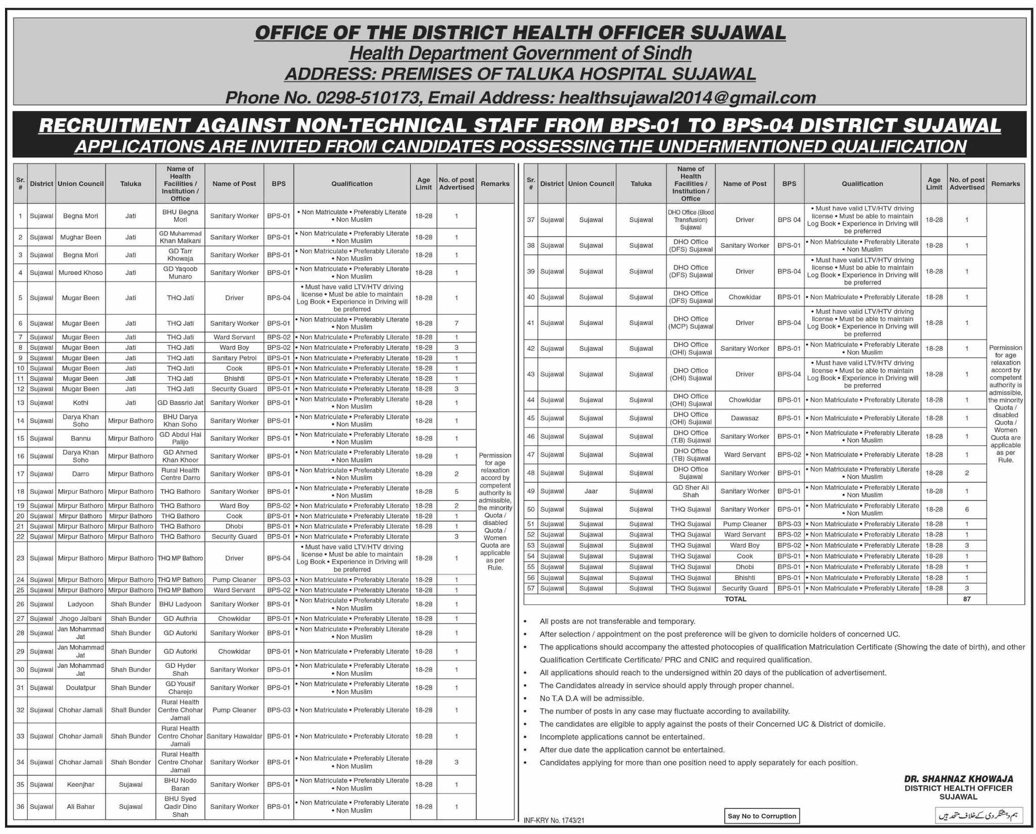 Health Department District Sindh Jobs 2021 in Pakistan