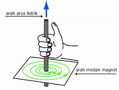 Penjelasan Singkat Materi Magnet, Medan Magnet, dan Induksi Elektromagnetik IPA SMP Lengkap