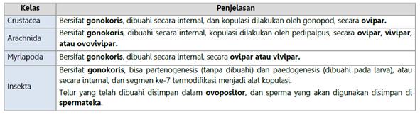 Sistem Reproduksi Arthropoda
