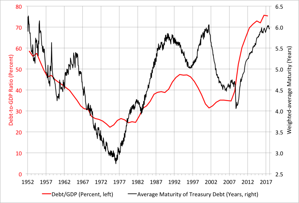 Correlation Economics: Maturity profile of Federal debt