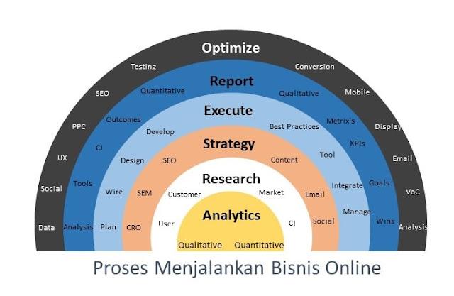 Proses Menjalankan Bisnis Online
