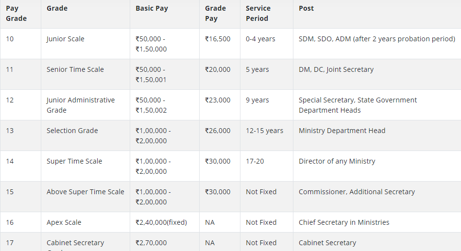 what is the salary of ias officers