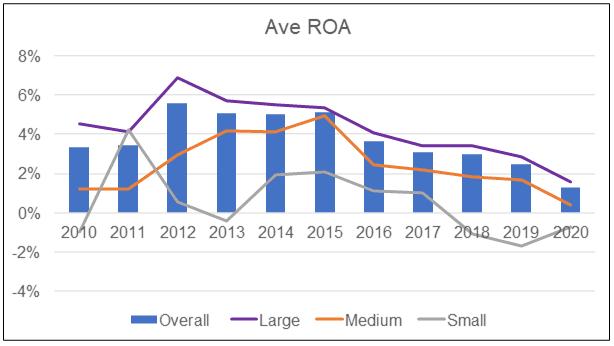 Average ROA
