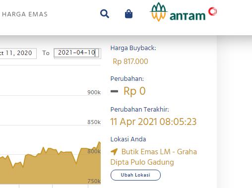 Buyback Antam