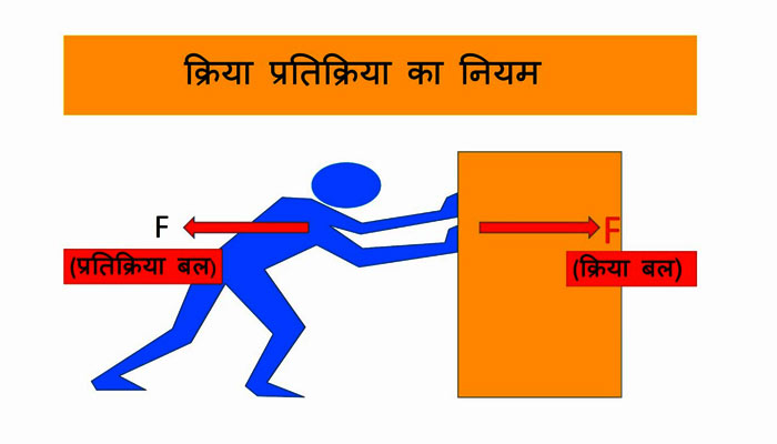 Law of Motion in Hindi