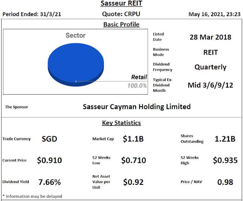 Sasseur REIT Review @ 17 May 2021