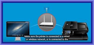 HP Deskjet 2540 Wireless Setup