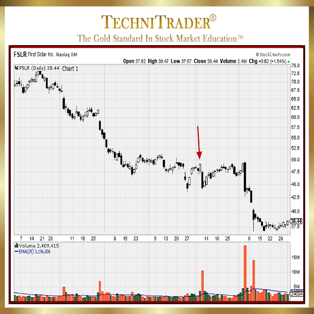 Chart 1 example was First Solar Inc. (FSLR: NASDAQ) with a pattern that appeared to be starting a bottom. Here is what happened - technitrader