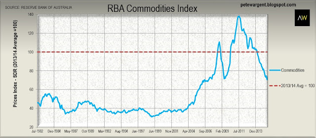 RBA commodities index